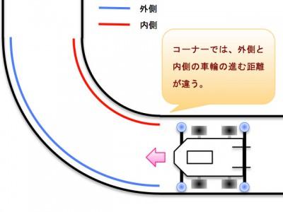 コーナーを走る時の左右の車輪の走る距離のイメージ