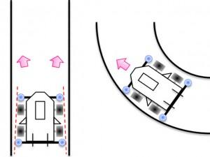 前後のガイドローラーの幅による違い(前が狭く後が広い場合)