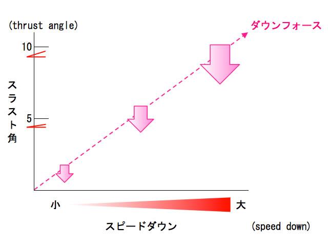 スラスト角とスピードダウンとダウンフォースの関係図