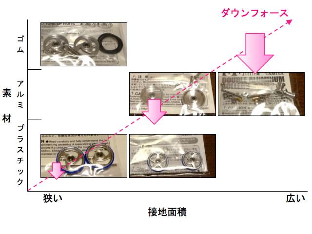 ガイドローラーの接地面とダウンフォースの関係図