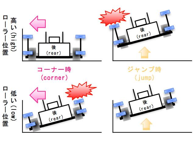 ガイドローラーの高さの違いによるミニ四駆の走行の違いのイメージ