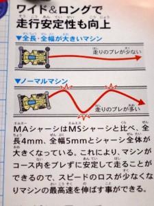 ガイドローラーの取り付け幅によるミニ四駆の走行の違いのイメージ(タミヤジュニアニュースvol.155)