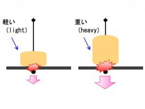 マスダンパー効果の比較イメージ(軽い・重い)