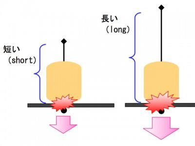 マスダンパー効果の比較イメージ(短い・長い)
