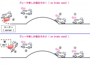 ブレーキが無い場合のミニ四駆の走行イメージ