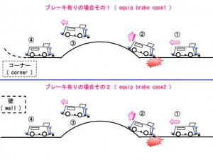 ブレーキが有る場合のミニ四駆の走行イメージ