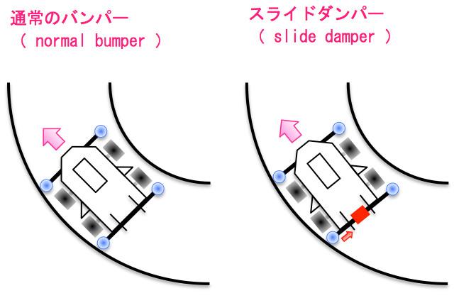 通常のダンパーとスライドダンパーのコーナー走行の比較
