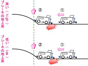 地上高の違いによるブレーキの効きの変化のイメージ