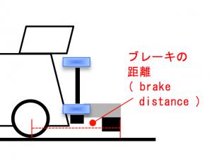 ブレーキの距離の説明