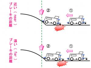 距離の違いによるブレーキの効きの変化のイメージ