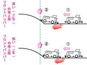 地上高の違いによるブレーキの効きの変化のイメージその2
