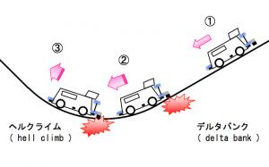 スーパーデルタバンクからヘルクライムの間におけるブレーキのイメージ