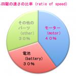 ミニ四駆における各パーツの速さの比率