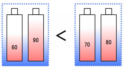 1組の電池の性能を表した図