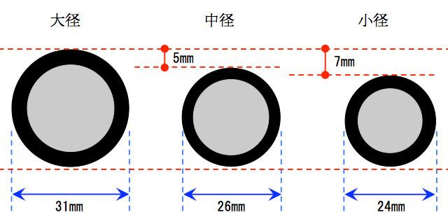 ミニ四駆の車輪の大きさ(大径、中径、小径)