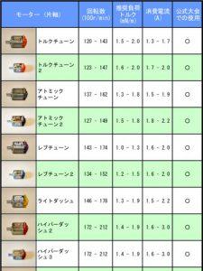 モーター性能一覧表(片軸版)